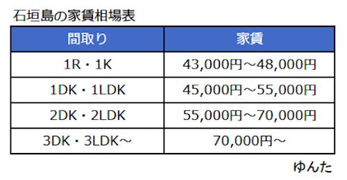 石垣島の家賃相場表