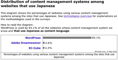 WordPress利用率